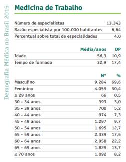 Demografia Medicina do Trabalho 2015